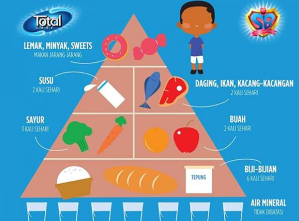 Piramida Makanan yang Baik bagi Si Kecil